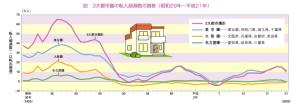3大都市圏の転入超過数の推移(統計局ホームページ/住民基本台帳人口移動報告より)