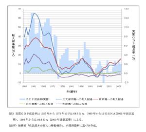 三大都市圏への転入超過と実質GDP成長率の推移(参議院調査室資料より)